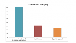 Conceptions of Equity